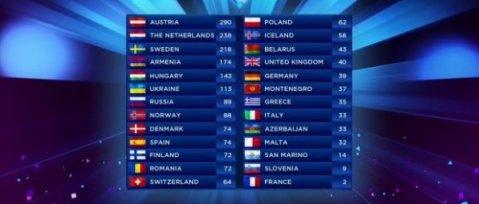 puntos eurovision 2014